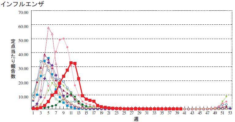 毎年のインフルエンザの流行推移